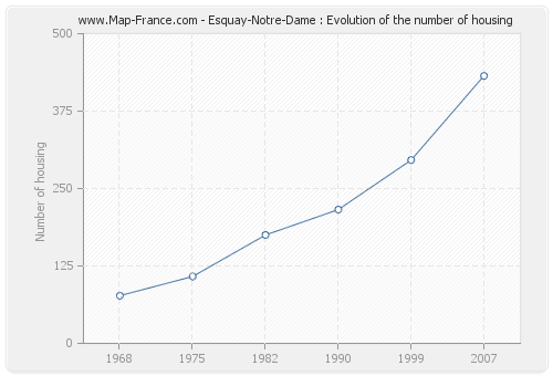 Esquay-Notre-Dame : Evolution of the number of housing