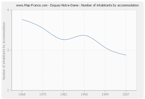 Esquay-Notre-Dame : Number of inhabitants by accommodation
