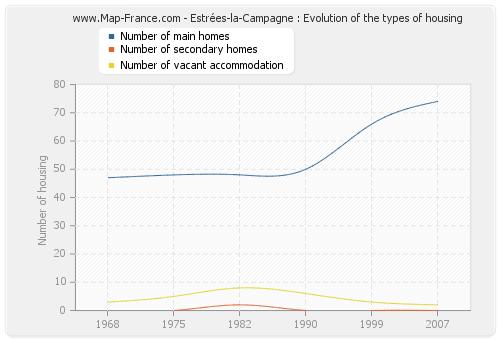 Estrées-la-Campagne : Evolution of the types of housing