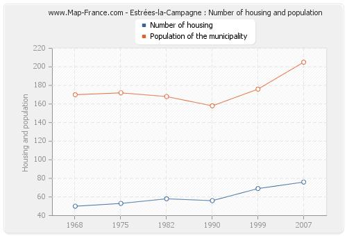 Estrées-la-Campagne : Number of housing and population