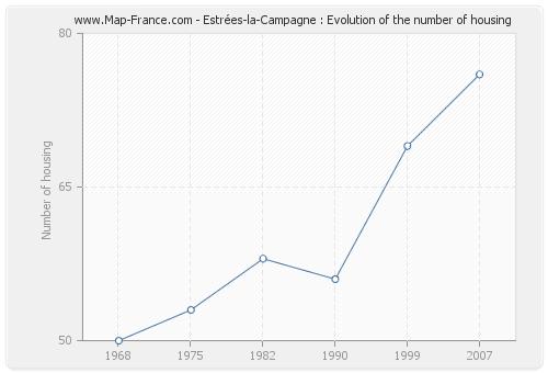Estrées-la-Campagne : Evolution of the number of housing