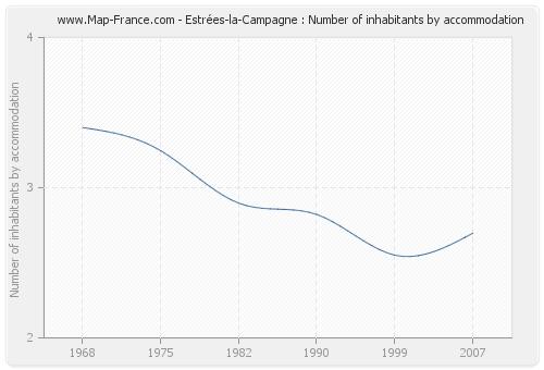 Estrées-la-Campagne : Number of inhabitants by accommodation