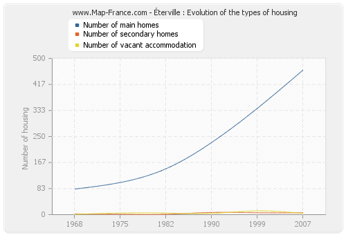 Éterville : Evolution of the types of housing