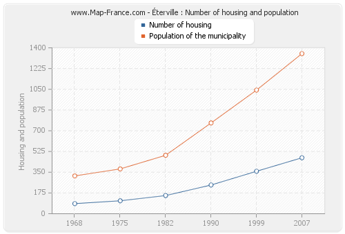 Éterville : Number of housing and population