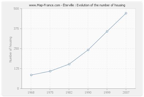 Éterville : Evolution of the number of housing