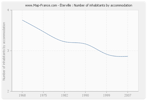 Éterville : Number of inhabitants by accommodation