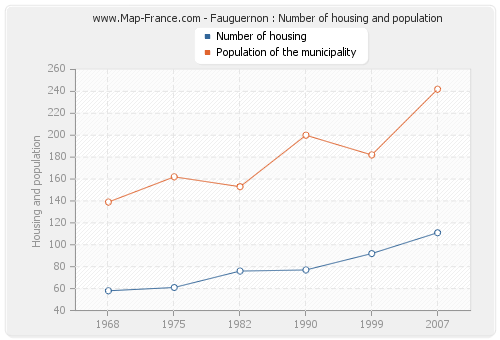 Fauguernon : Number of housing and population