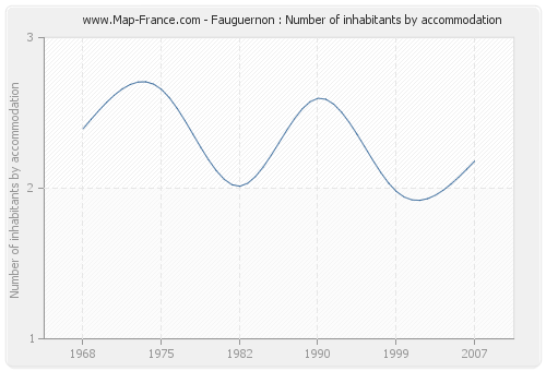 Fauguernon : Number of inhabitants by accommodation