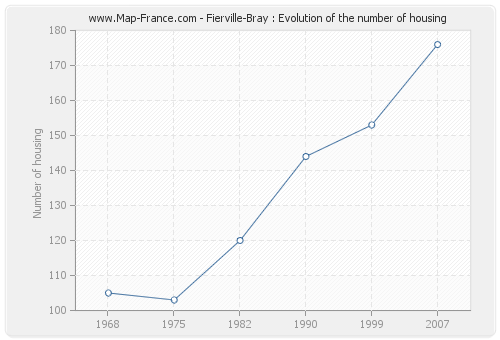 Fierville-Bray : Evolution of the number of housing