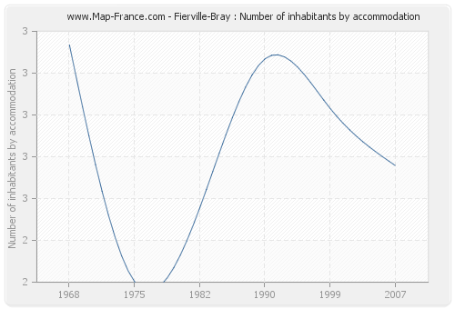 Fierville-Bray : Number of inhabitants by accommodation