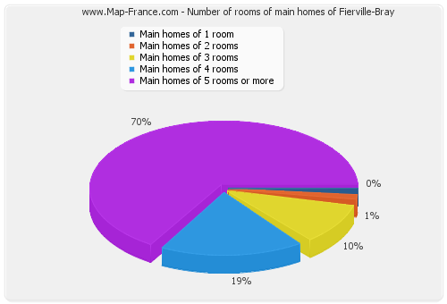Number of rooms of main homes of Fierville-Bray