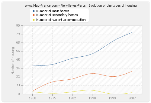 Fierville-les-Parcs : Evolution of the types of housing