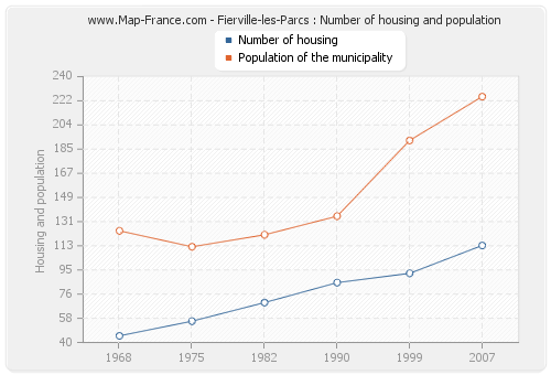 Fierville-les-Parcs : Number of housing and population