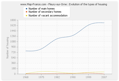 Fleury-sur-Orne : Evolution of the types of housing