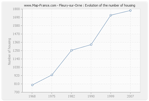 Fleury-sur-Orne : Evolution of the number of housing