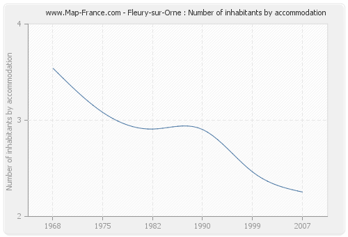 Fleury-sur-Orne : Number of inhabitants by accommodation