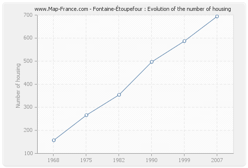 Fontaine-Étoupefour : Evolution of the number of housing