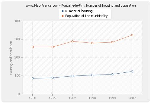 Fontaine-le-Pin : Number of housing and population