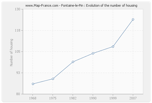 Fontaine-le-Pin : Evolution of the number of housing