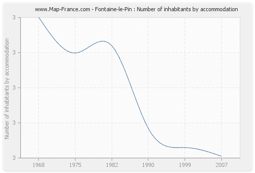 Fontaine-le-Pin : Number of inhabitants by accommodation