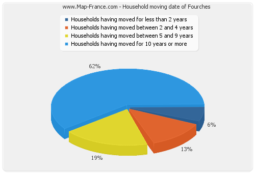 Household moving date of Fourches