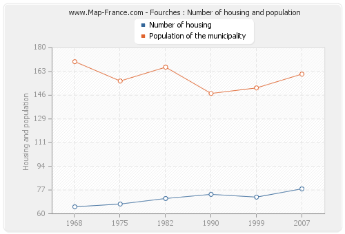 Fourches : Number of housing and population