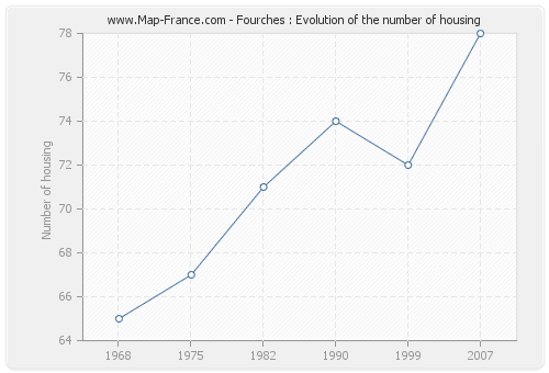 Fourches : Evolution of the number of housing