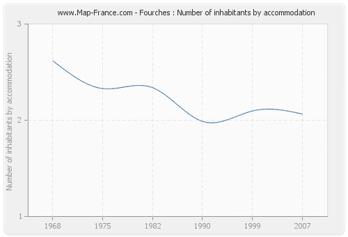 Fourches : Number of inhabitants by accommodation