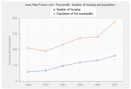 Fourneville : Number of housing and population