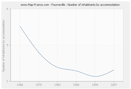 Fourneville : Number of inhabitants by accommodation