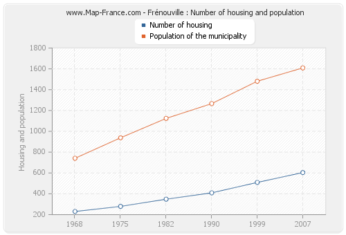 Frénouville : Number of housing and population