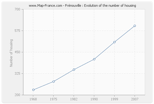 Frénouville : Evolution of the number of housing