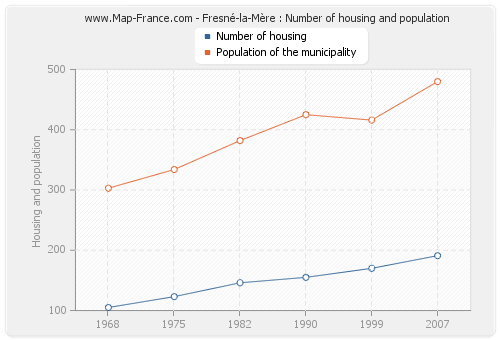 Fresné-la-Mère : Number of housing and population