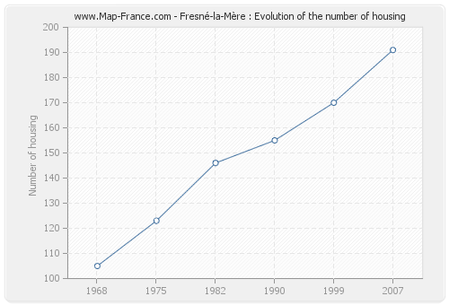 Fresné-la-Mère : Evolution of the number of housing