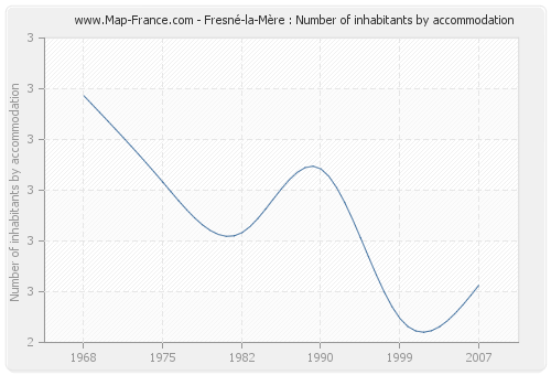 Fresné-la-Mère : Number of inhabitants by accommodation