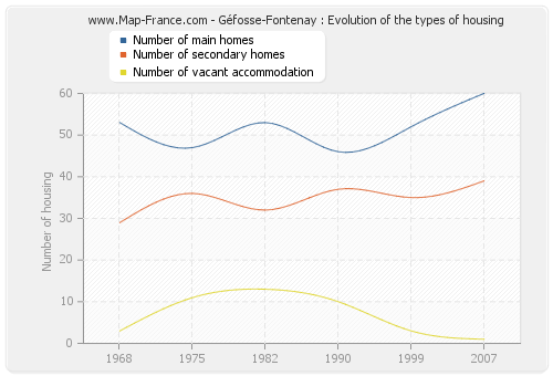 Géfosse-Fontenay : Evolution of the types of housing
