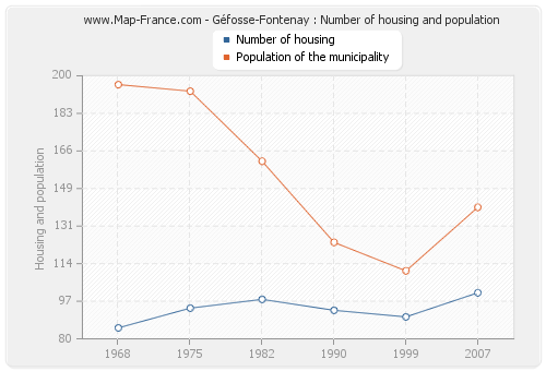 Géfosse-Fontenay : Number of housing and population
