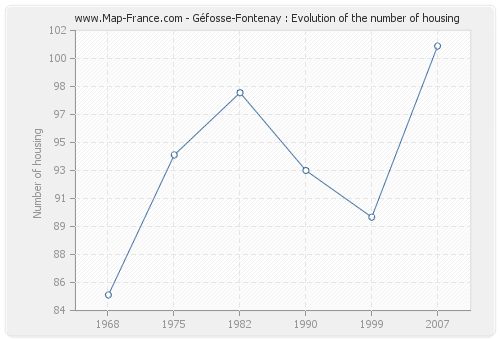 Géfosse-Fontenay : Evolution of the number of housing