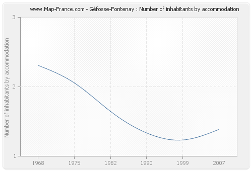 Géfosse-Fontenay : Number of inhabitants by accommodation