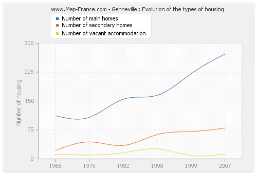 Genneville : Evolution of the types of housing