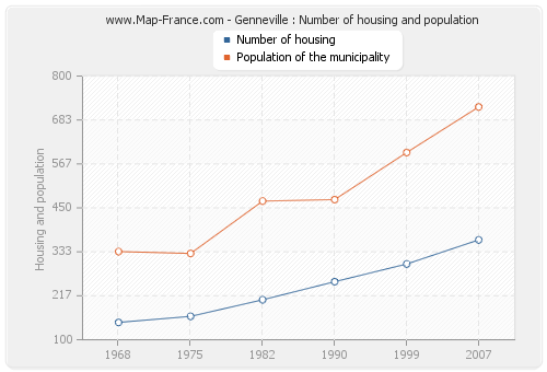 Genneville : Number of housing and population