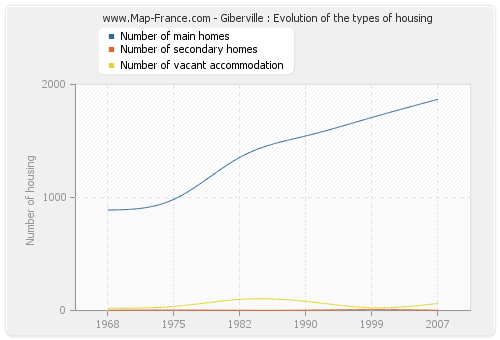 Giberville : Evolution of the types of housing