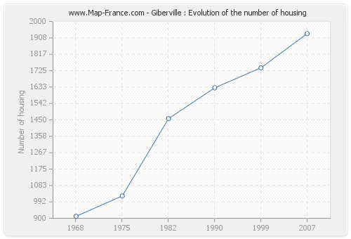 Giberville : Evolution of the number of housing