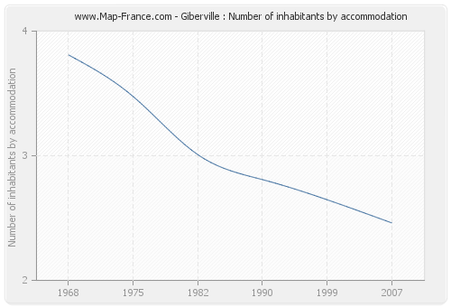 Giberville : Number of inhabitants by accommodation