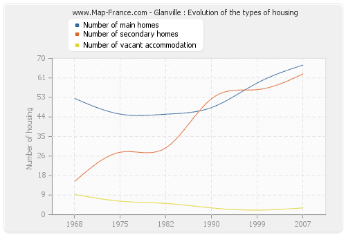 Glanville : Evolution of the types of housing