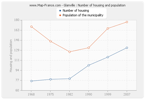 Glanville : Number of housing and population