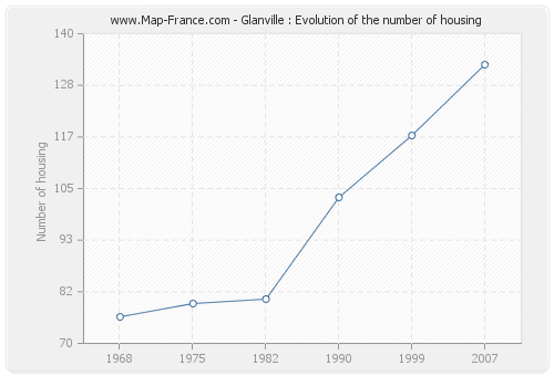 Glanville : Evolution of the number of housing