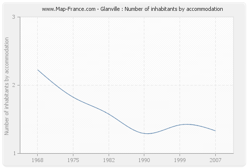 Glanville : Number of inhabitants by accommodation