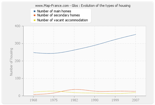Glos : Evolution of the types of housing