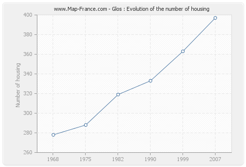 Glos : Evolution of the number of housing